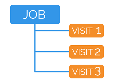 Add multiple visits with our job management sofwtare